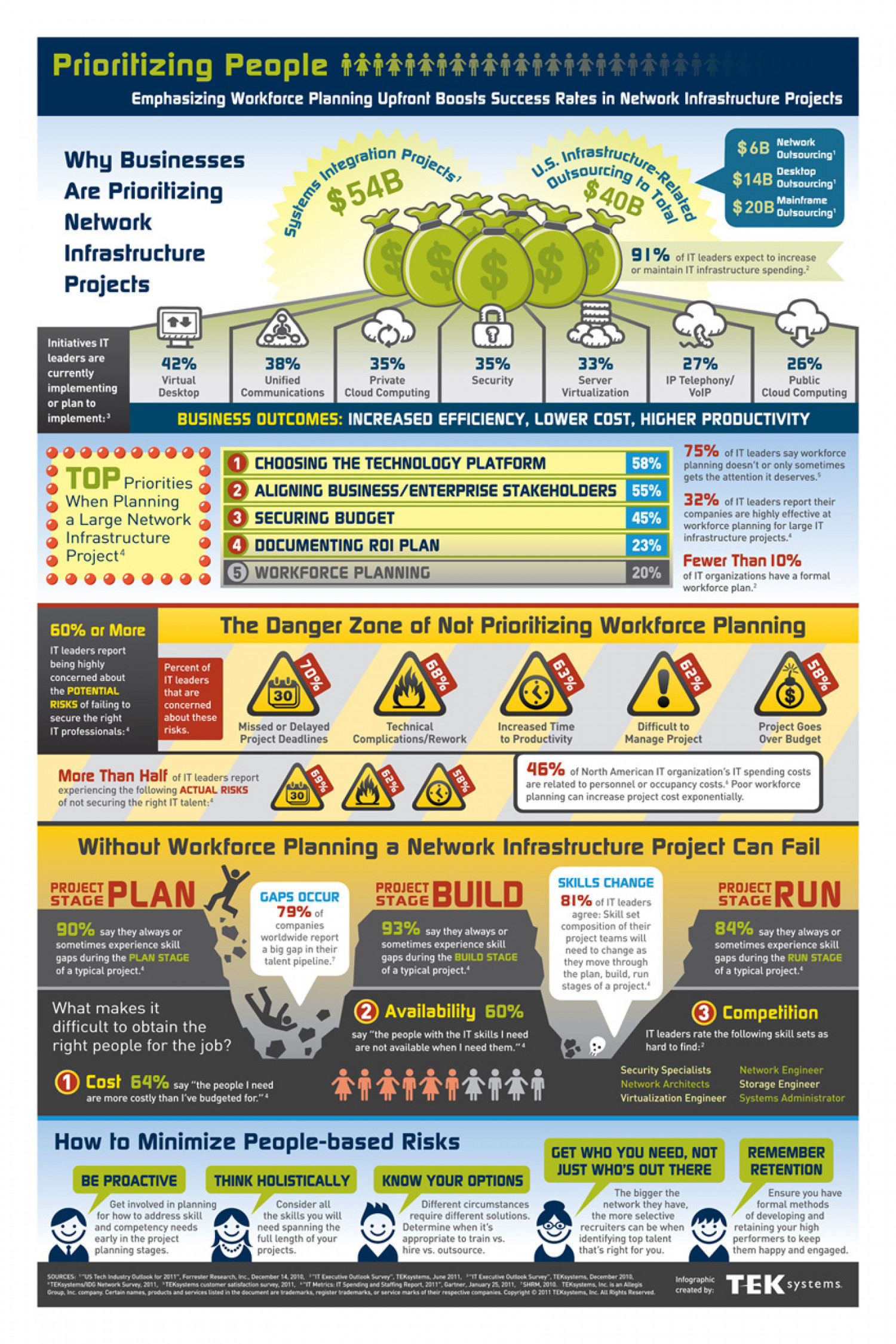 Workforce Planning: Prioritizing People in Network Infrastructure Projects Infographic