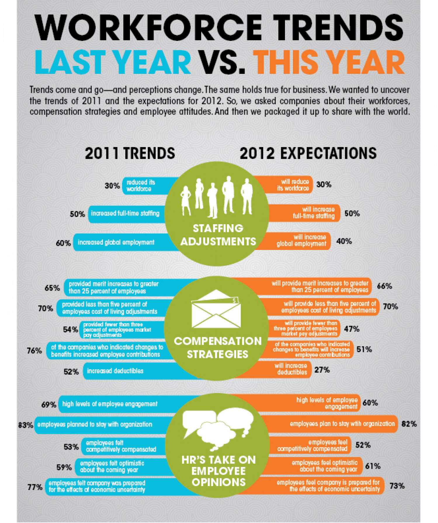 Workforce Trends: 2011 versus 2012 Infographic