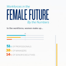Workforces in the Female Future - By the Numbers Infographic