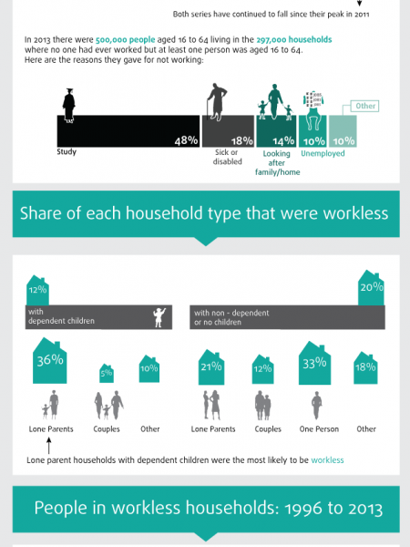 Working and Workless Households 2013 Infographic