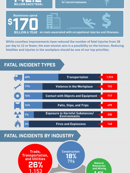 Working Hard To Get Hurt Less - A Snapshot of Workplace Injuries In The U.S. Infographic