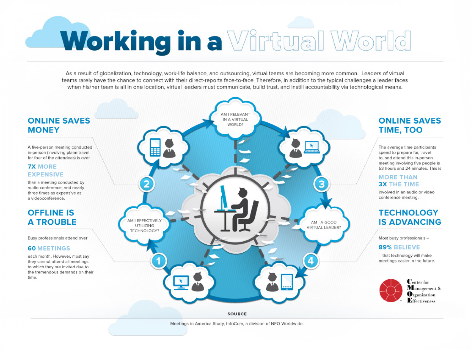 Working in a Virtual World Infographic