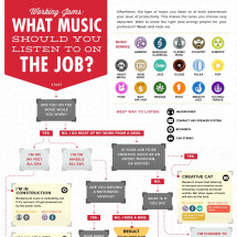 Working Jams: What Music to Listen to on the Job Infographic