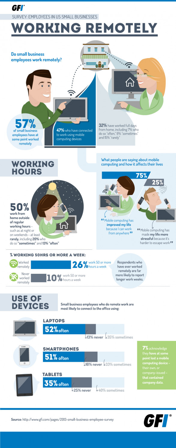 Working Remotely: Mobility Makes Most Happier