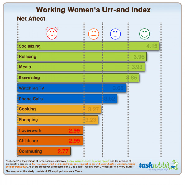 Working Woman's Urr-And Index Infographic