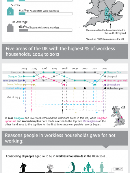 Workless Households across the UK Infographic
