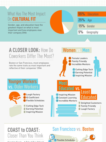 Workplace DNA Infographic
