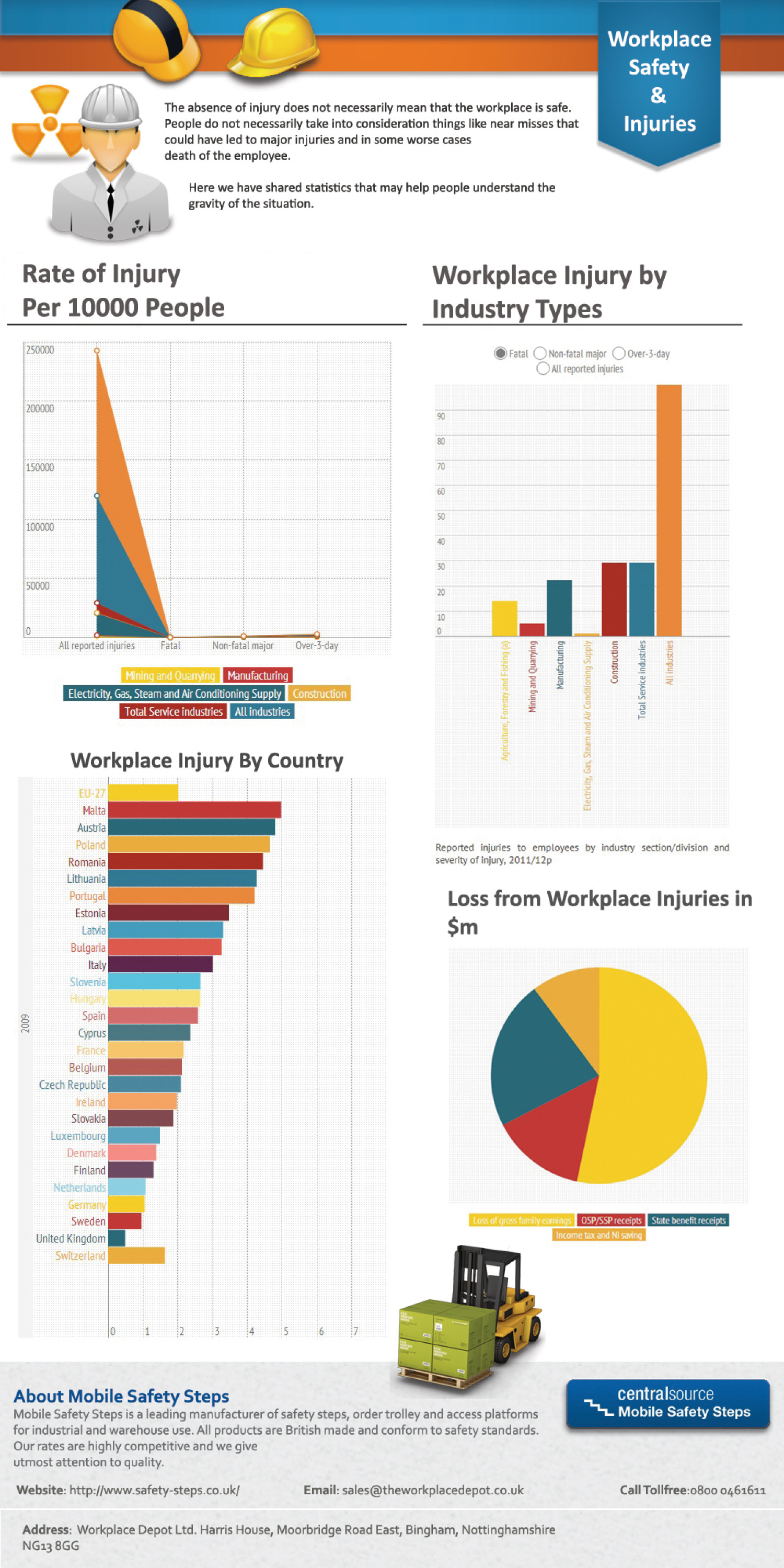 Workplace Injury Statistics  Infographic