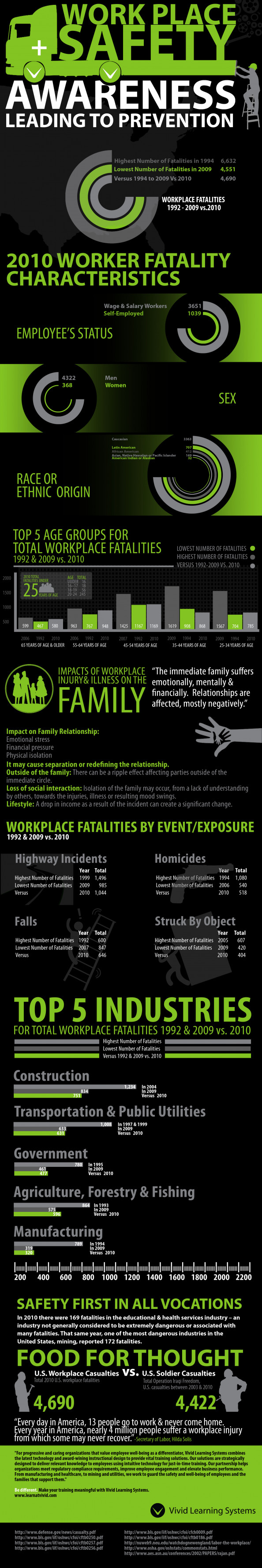Workplace Safety: Awareness Leading to Prevention Infographic