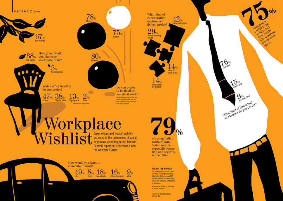 Workplace Wishlist Infographic
