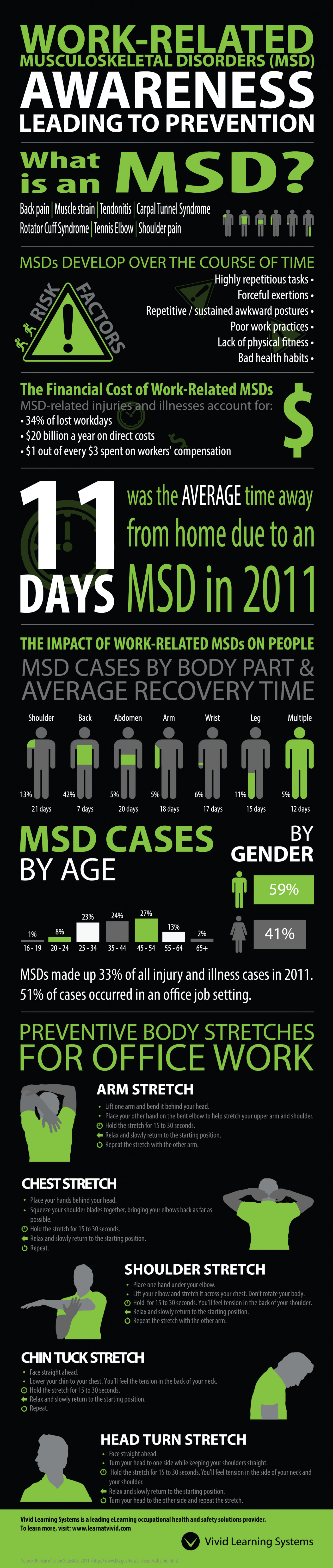 Work-Related Musculoskeletal Disorders (MSD) Infographic