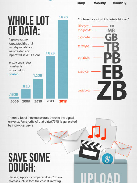 World Backup Day is March 31st! Infographic