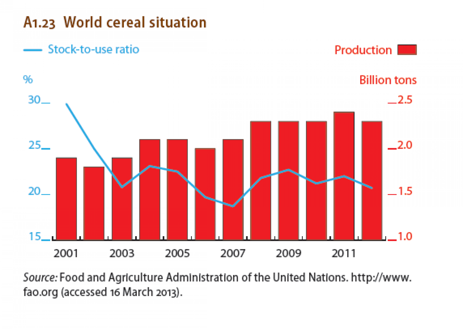 World cereal situation Infographic