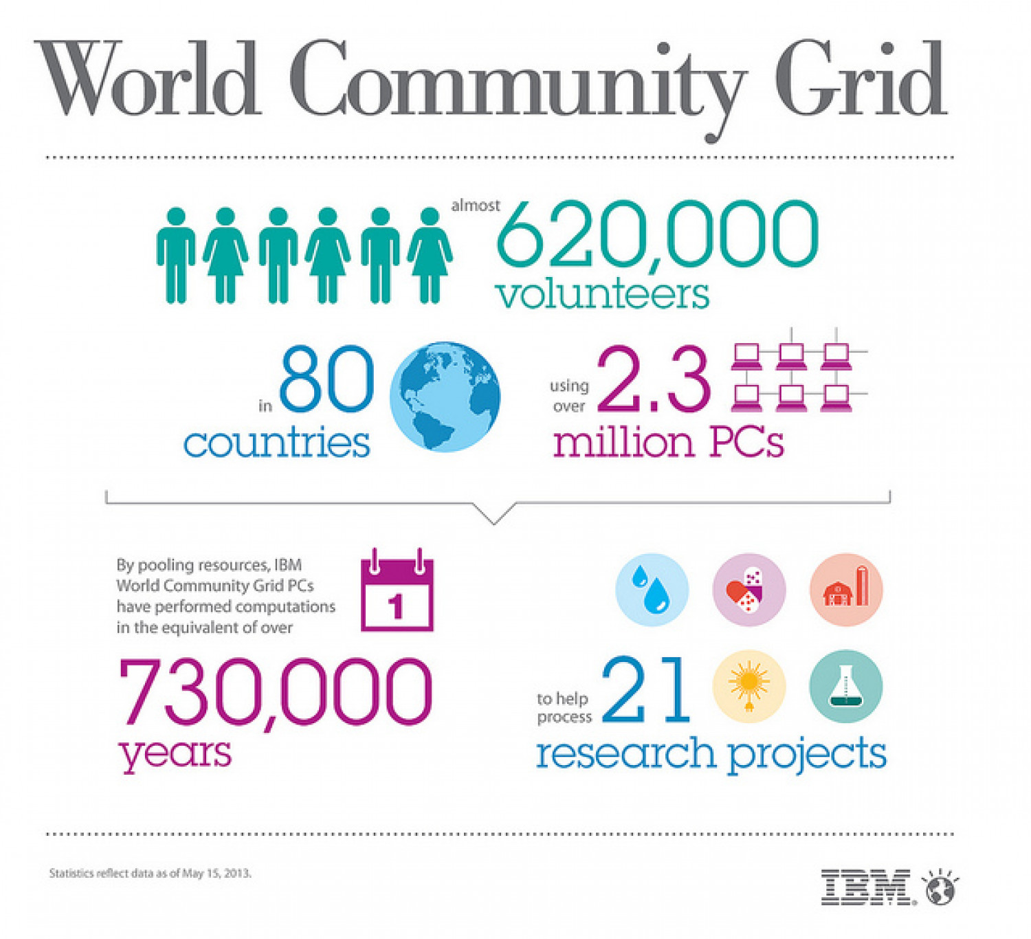 World Community Grid Infographic