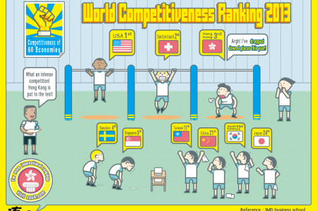 World Competitiveness Ranking 2013 Infographic