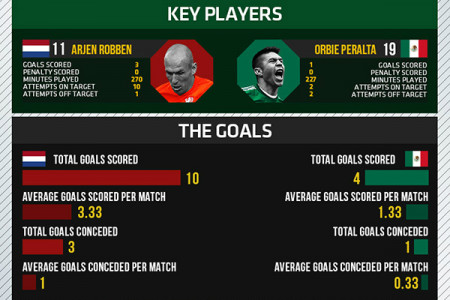 World Cup 2014 - Round of 16 - Netherlands vs Mexico Infographic