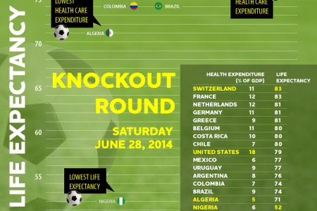 World Cup 2014 Health Rankings Infographic