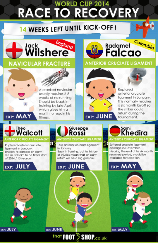 World Cup 2014: Race To Recovery