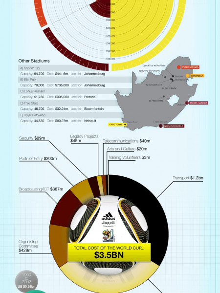 World Cup Economics Infographic