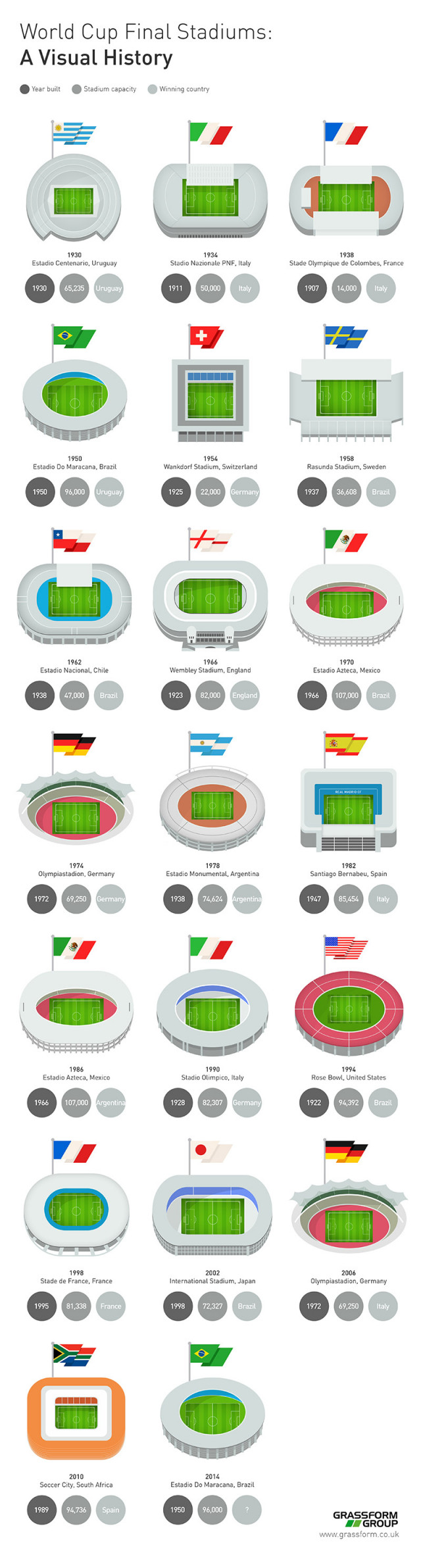 World Cup Final Stadiums - A Visual History