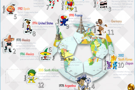 World Cup Football Macot - Infographic Infographic