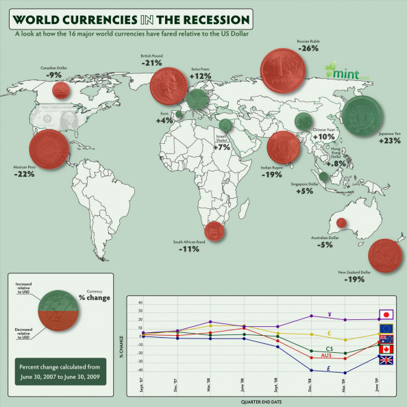 World Currencies In The Recession Infographic
