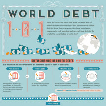World Debt 101 Infographic