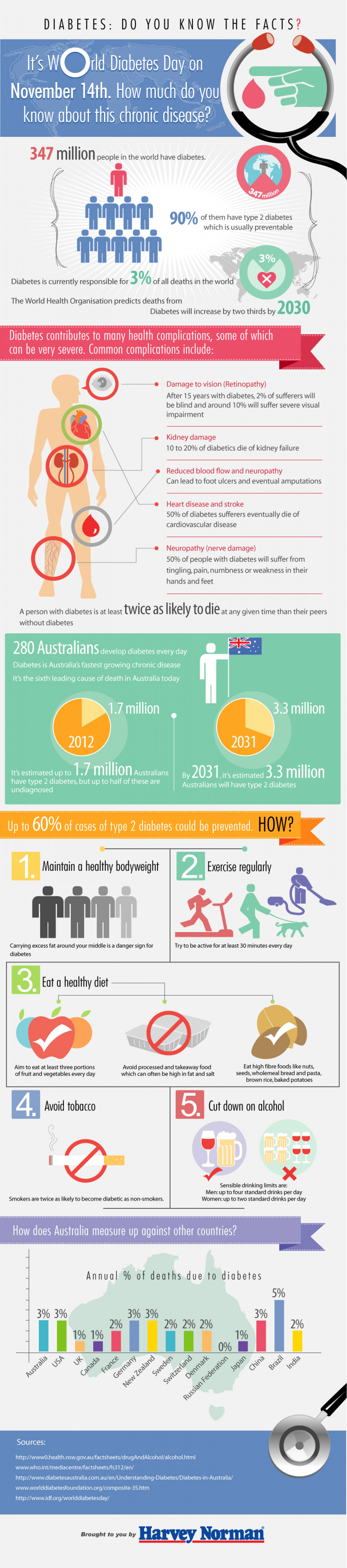 World Diabetes Day Infographic
