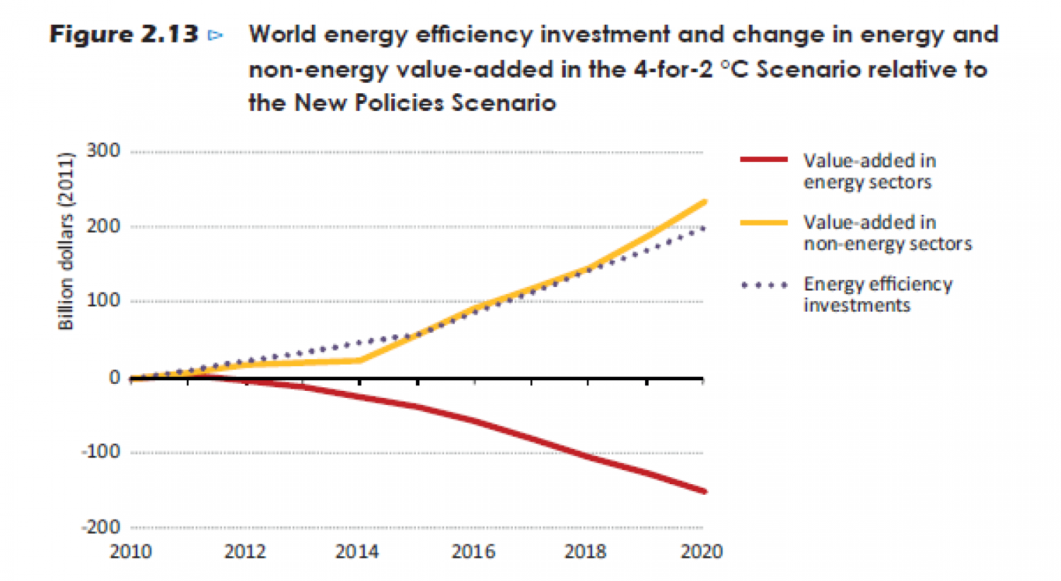 World energy efficiency investment and change in energy and non-energy value-added in the 4-for-2°c Scenario Infographic