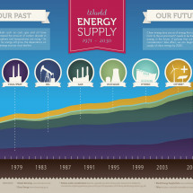 World Energy Supply 1971 - 2030 Infographic