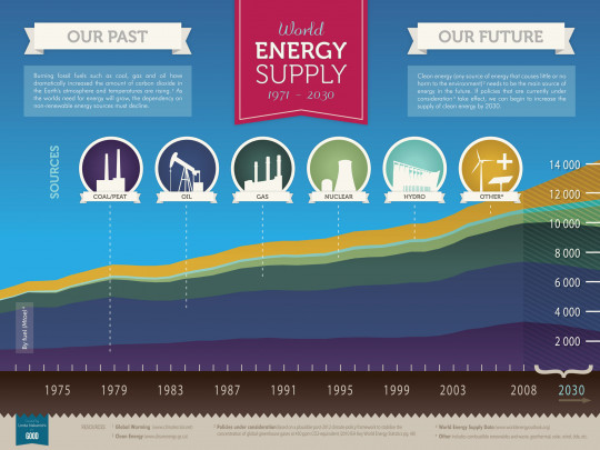 World Energy Supply 1971 - 2030