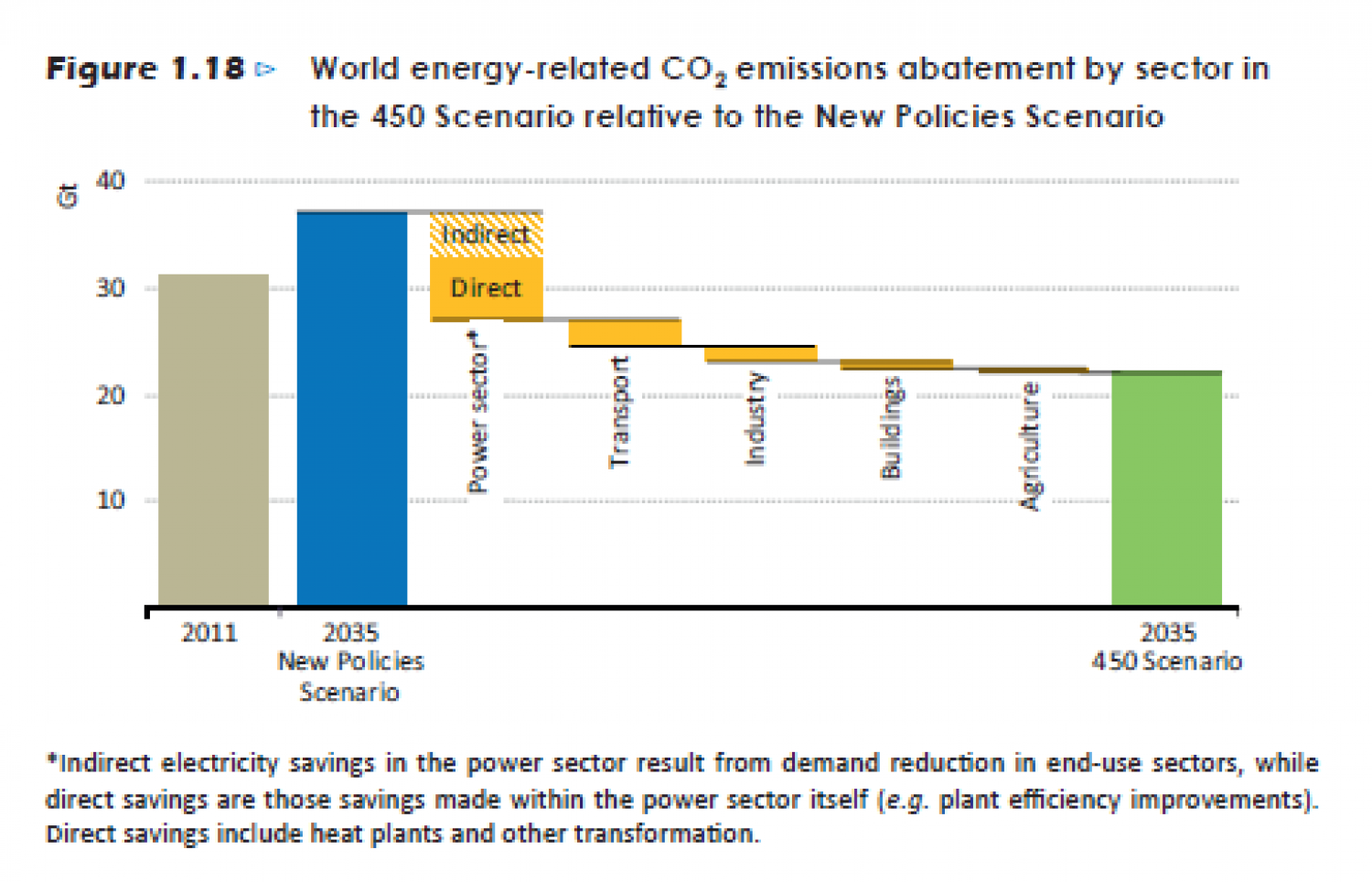 World energy-related CO2 emissions abatement by sector in the 450 Scenario relative to the New Policies Scenario Infographic