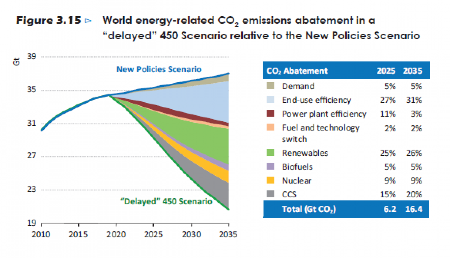 "World energy-related CO2 emissions abatement in a ""delayed"" 450 Scenario relative to the New Policies Scenario Infographic"