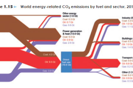 World energy-related CO2 emissions by fuel and sector, 2011 Infographic