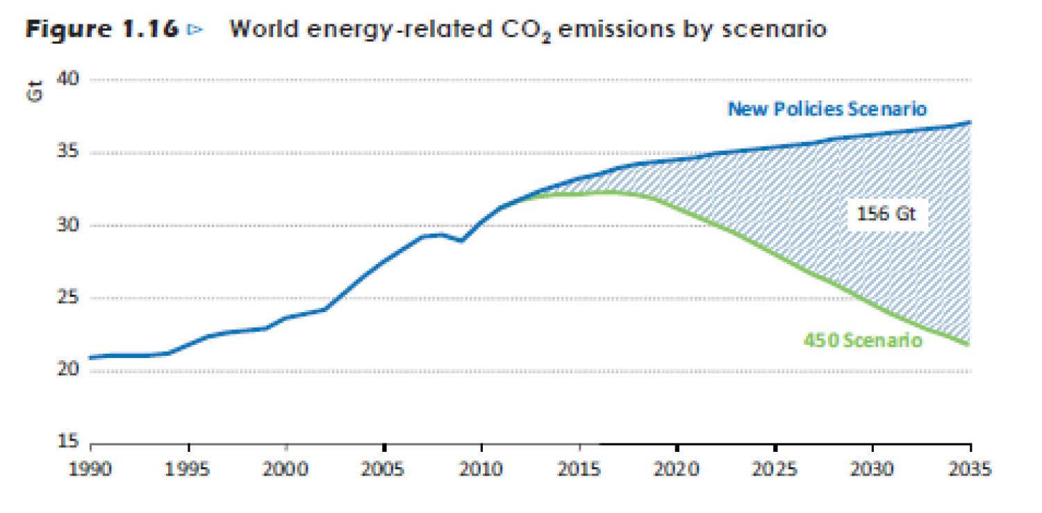 World energy-related CO2 emissions by scenario. Infographic