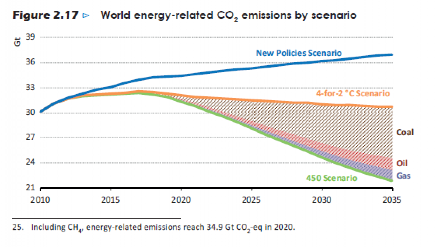 World energy-related CO2 emissions by scenario Infographic