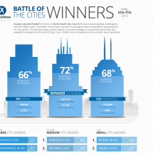 World Health Day - Battle of the Cities Infographic