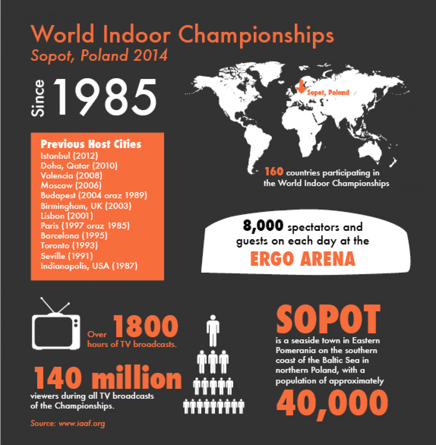 World Indoor Championships Infographic