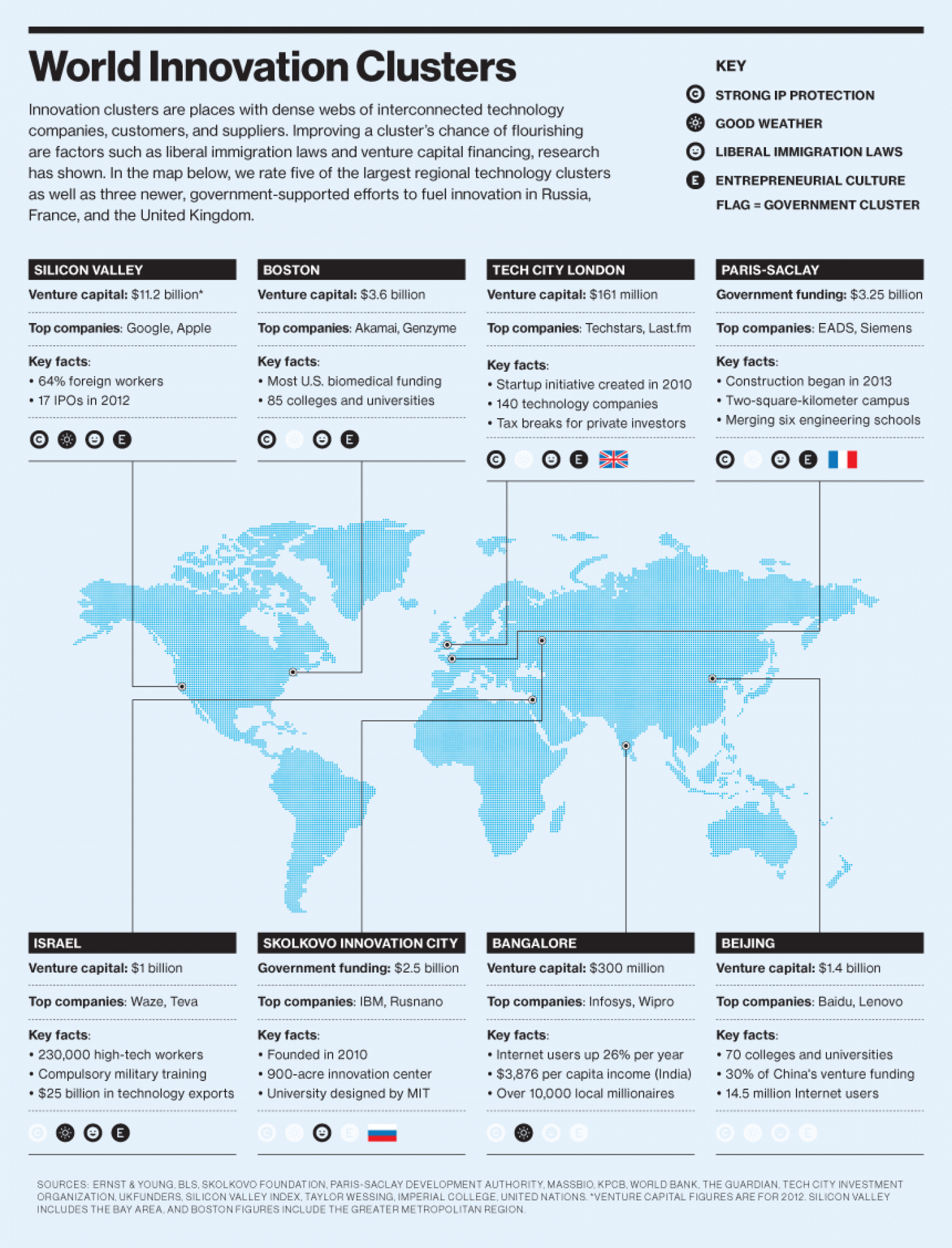 World Innovation Clusters Infographic