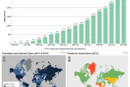 World Internet and Facebook Users Statistics Infographic