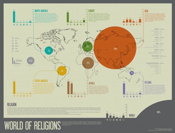 World of religions
