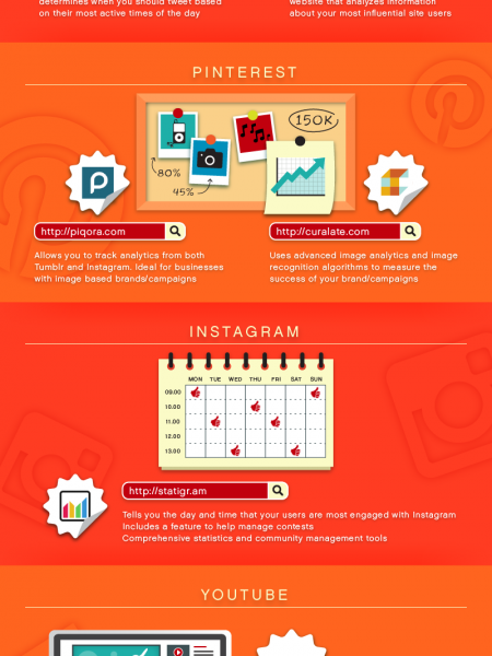 The World of Social Media Monitoring and Analytics Infographic