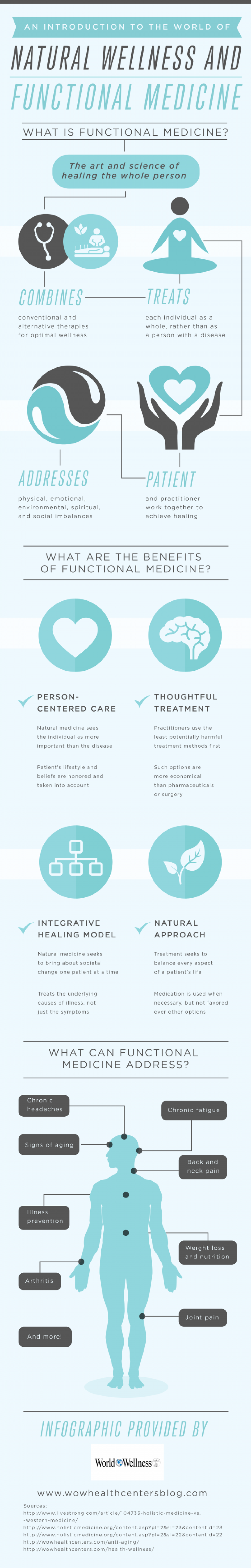 World of Wellness Infographic