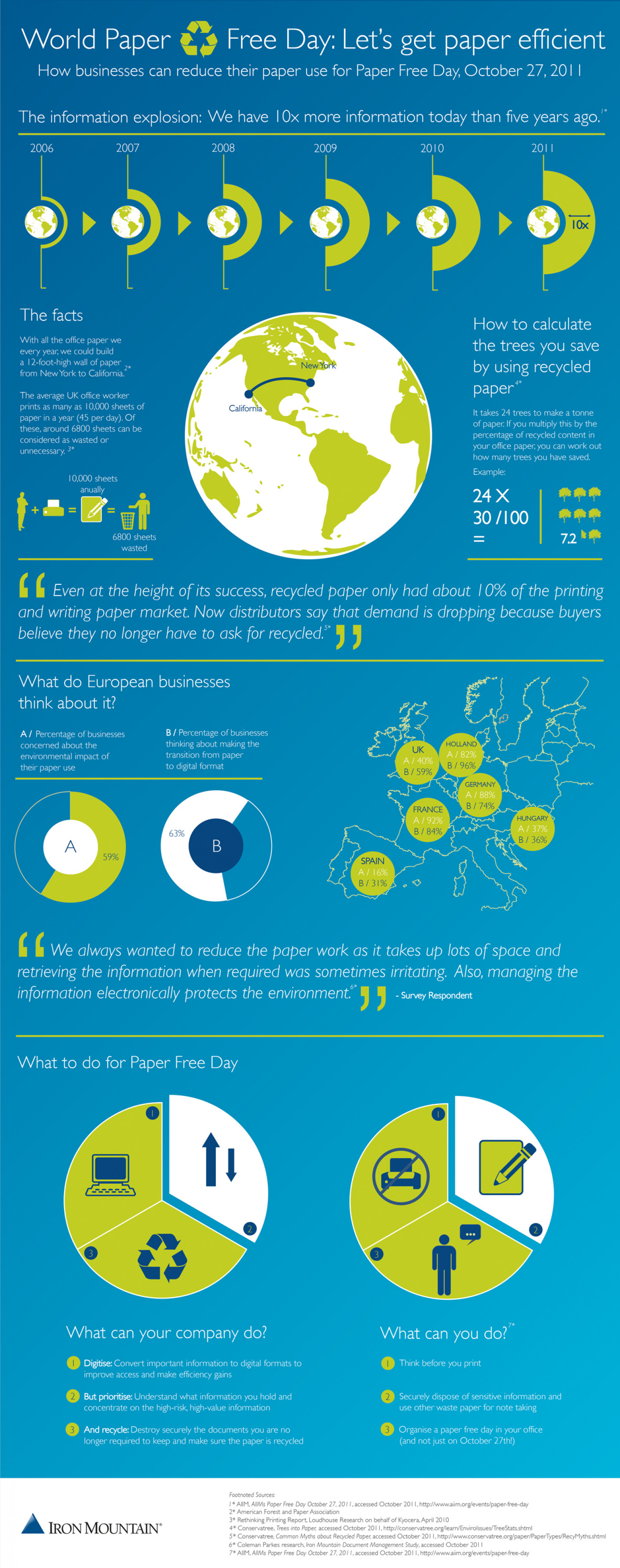 World Paper Free Day: Let's get paper efficient Infographic