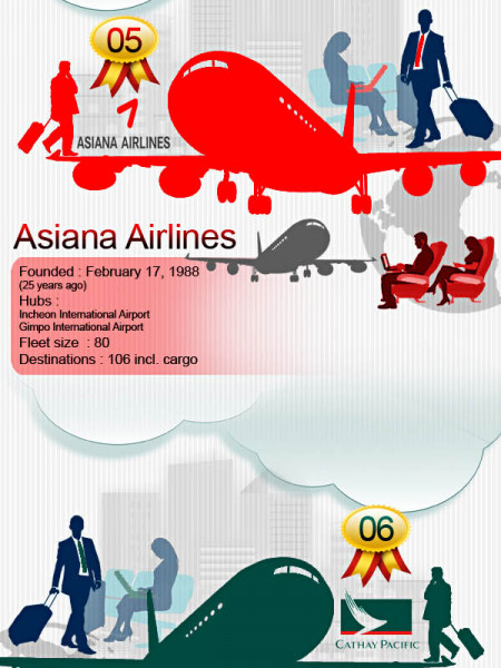 World s Best Airlines 2013 Infographic