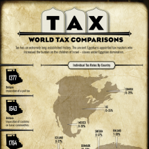 World Tax Comparisons Infographic