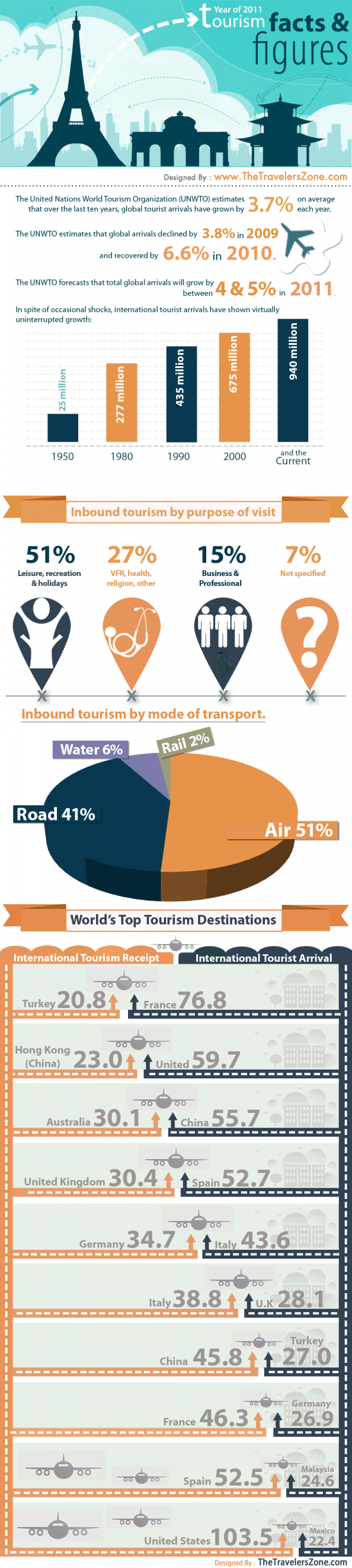 World Tourism Facts and Figures in 2011 Infographic