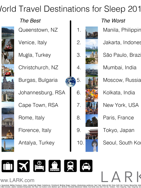 World Travel Destinations for Sleep 2012 Infographic
