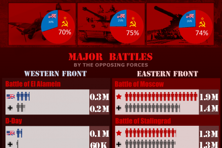 World War II In Numbers Infographic