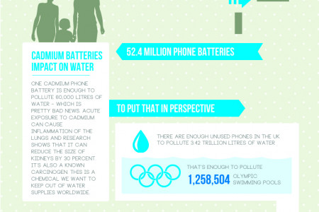 World Water Day 2014 Infographic